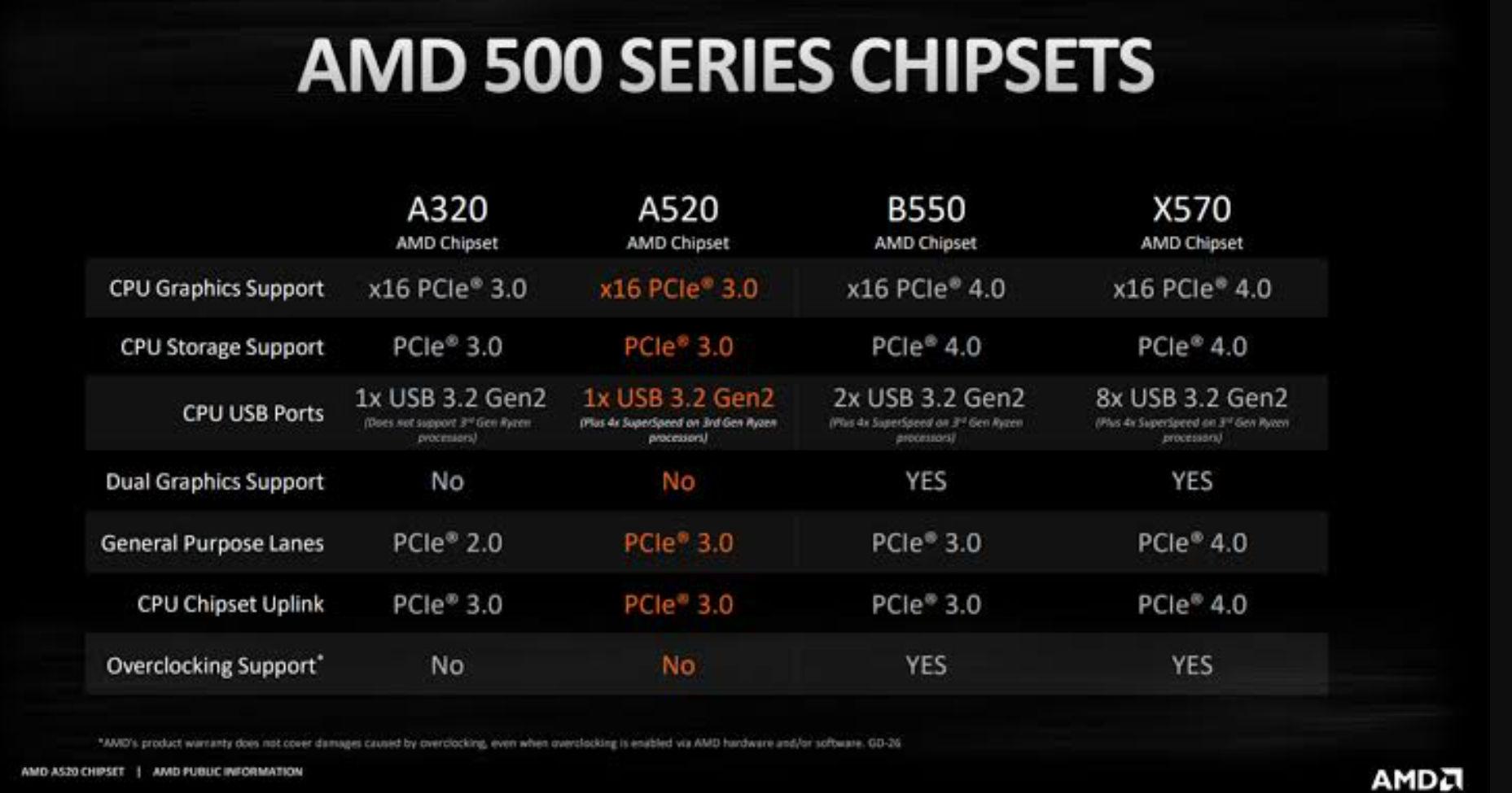 Motherboard Untuk Ryzen 4000 Series Dan 5000 Series