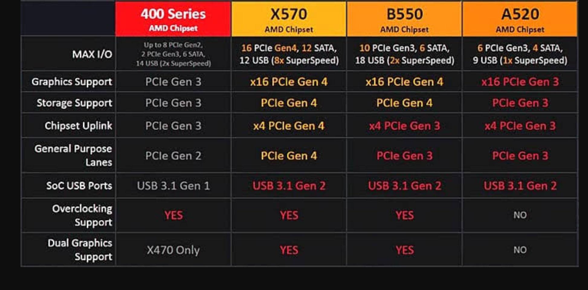 Motherboard Untuk Ryzen 3000 Series