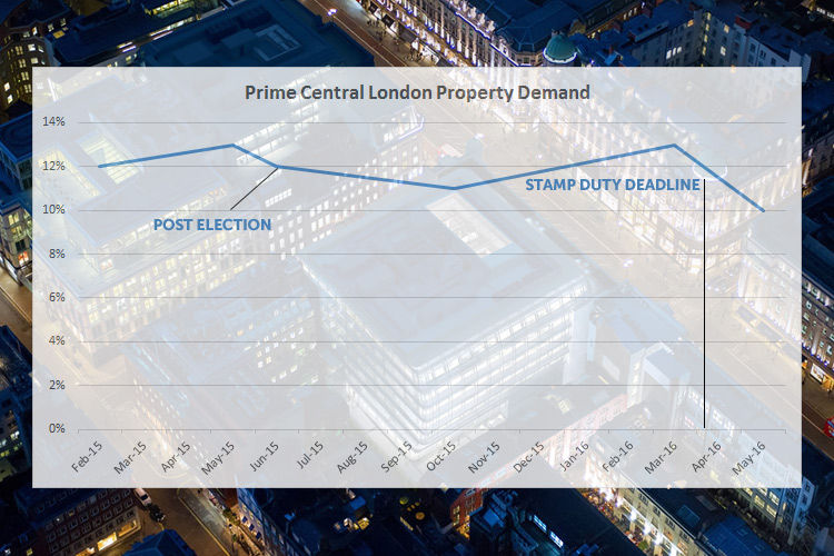 Prime Central London Property Demand Drops to its Lowest Level on Record