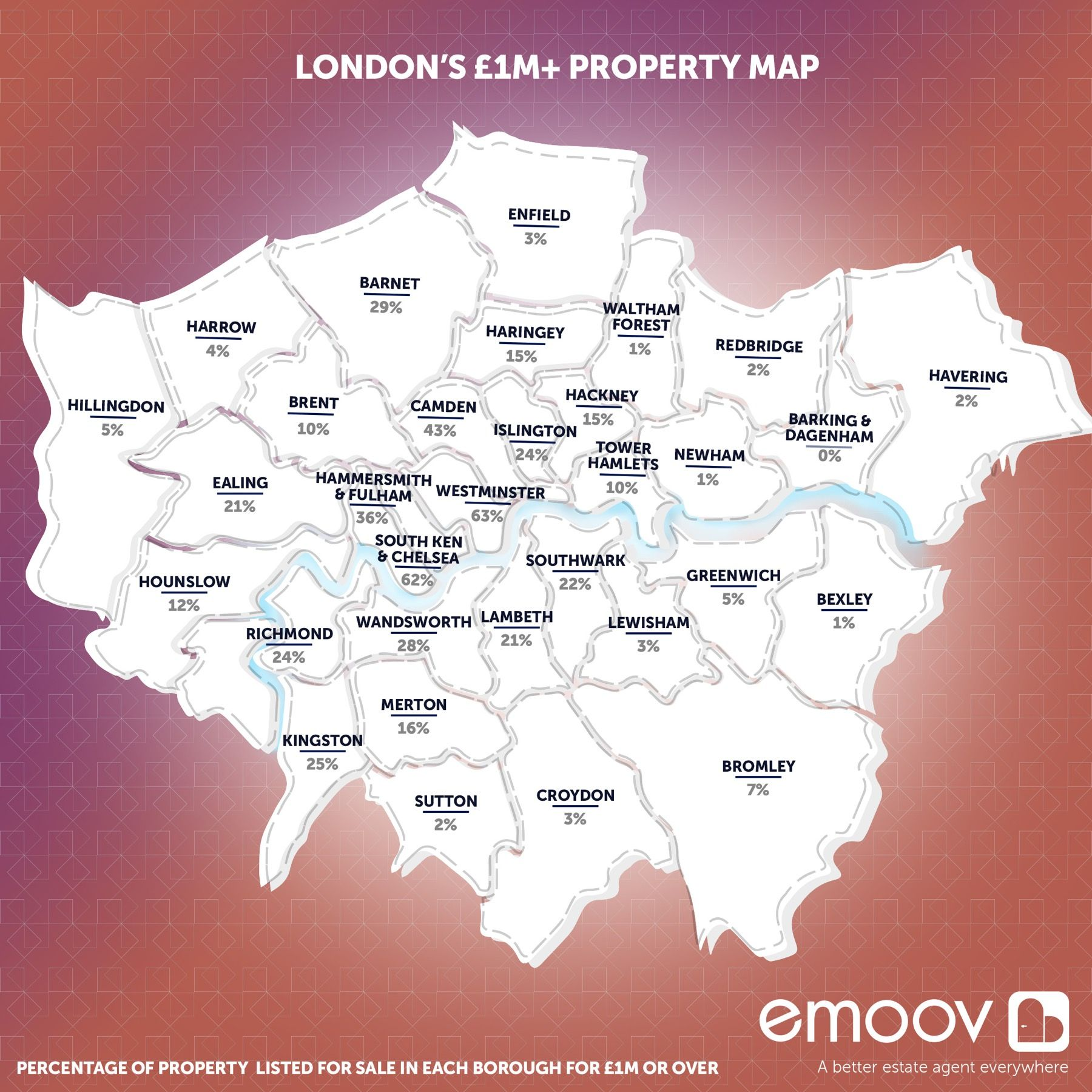 One in Five London Properties Costs £1m or More