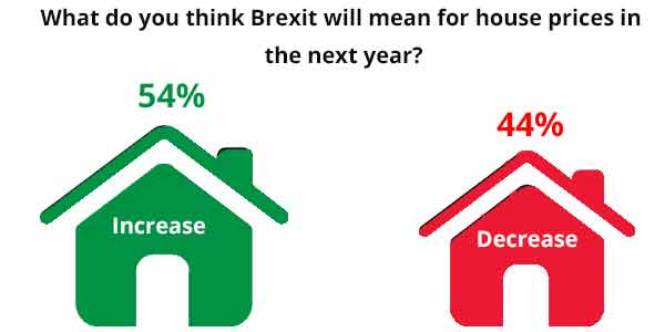 The Majority of UK homeowners believe house prices will increase despite the Brexit vote