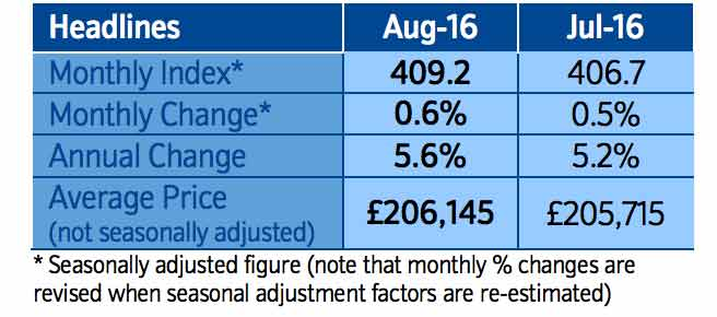 Nationwide House Price Index: August 2016