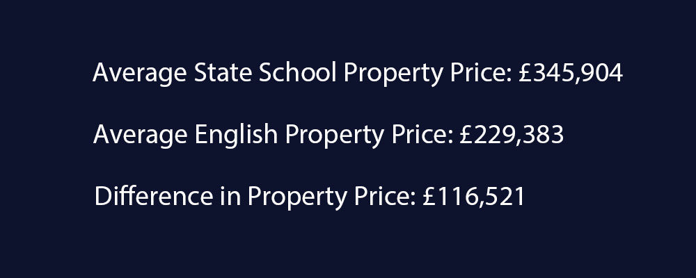 Theresa May is right. State School Property Costs £116k More than the Average Property Price in England