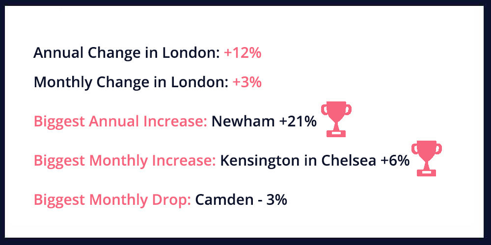 Latest House Price Movement for England
