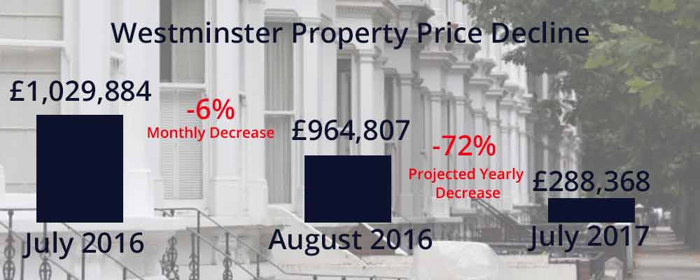 London's High-End Homeowners Losing Thousands A Day in Property Value