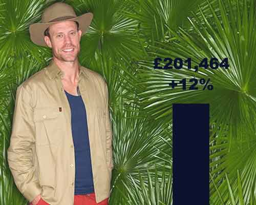 I'm a Celebrity Homeowner Get Me Out of Here: We've Crowned the King of the Jungle