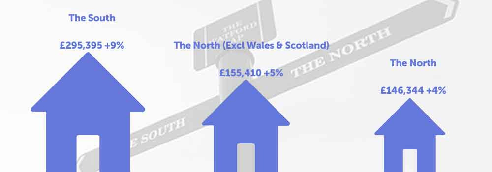 The North-South Property Divide Defined