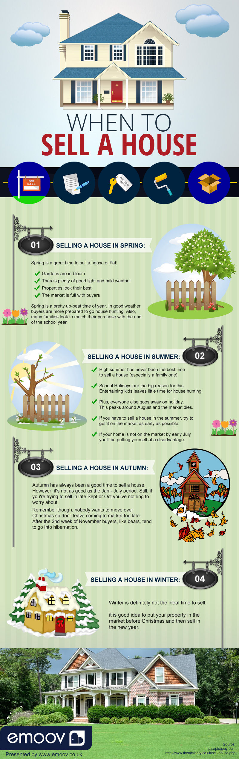 When to Sell a House [Infographic]