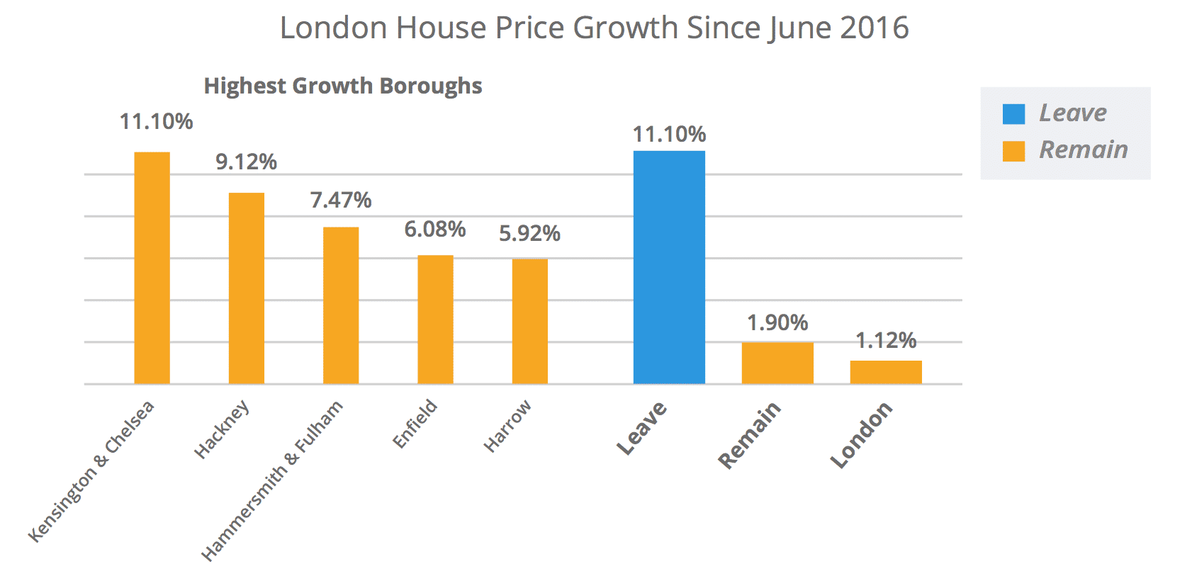 London House Price