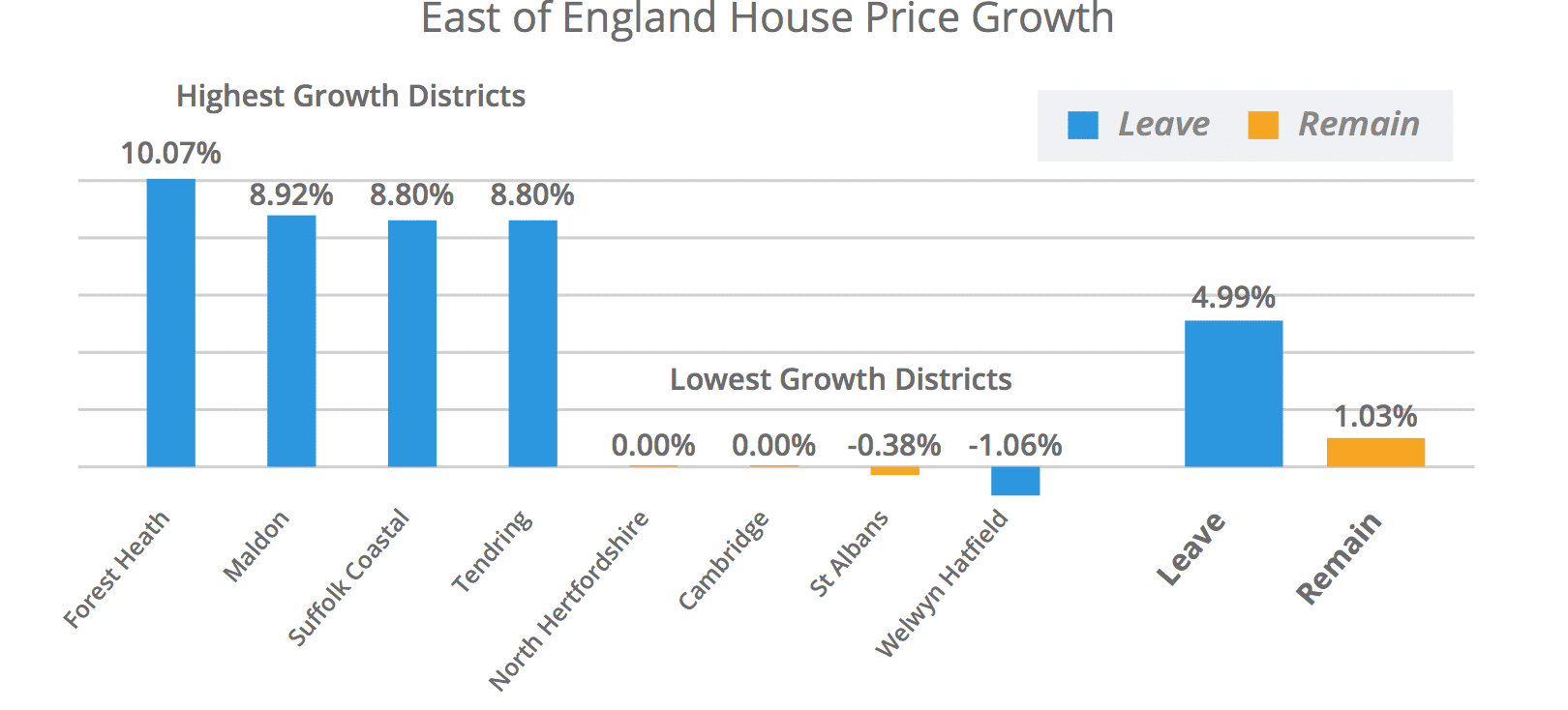 East of England House Price