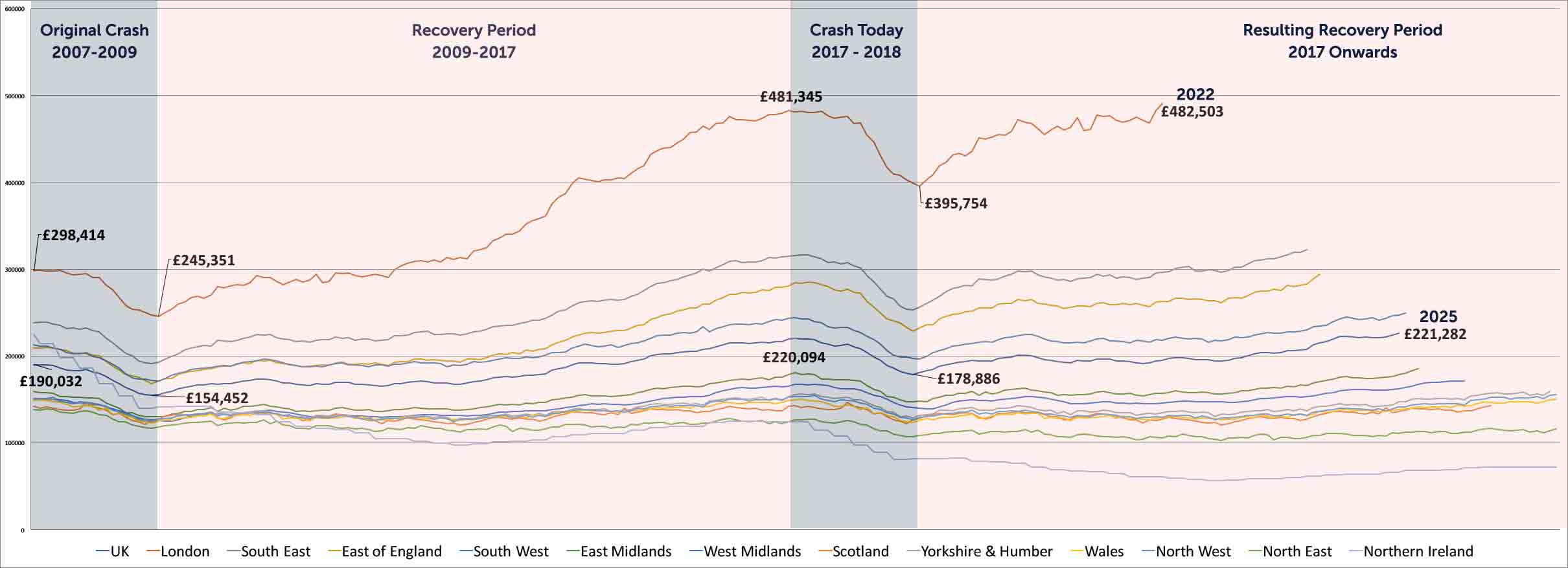 Graph shows all UK regions, but only provides data points for London and the UK.