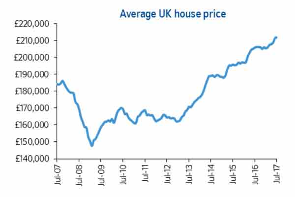 Nationwide House Price Index July 2017