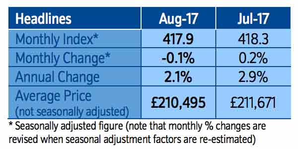 Nationwide House Price Index: August 2017
