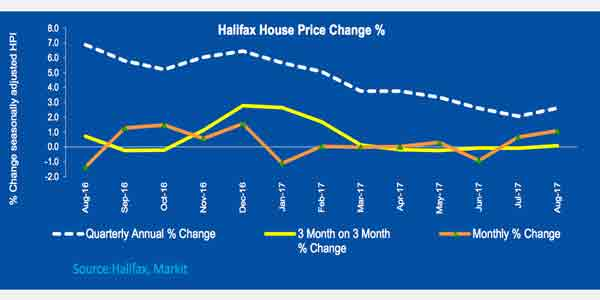 house price change