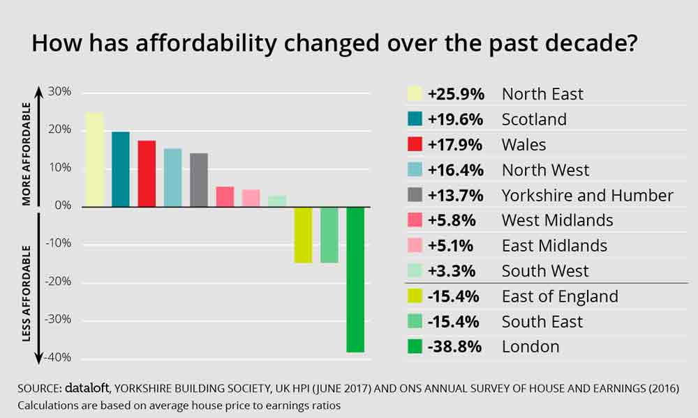 UK's Housing Affordability