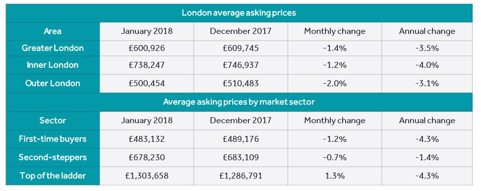 Buyer Interest Returns to Market in 2018 According to Rightmove