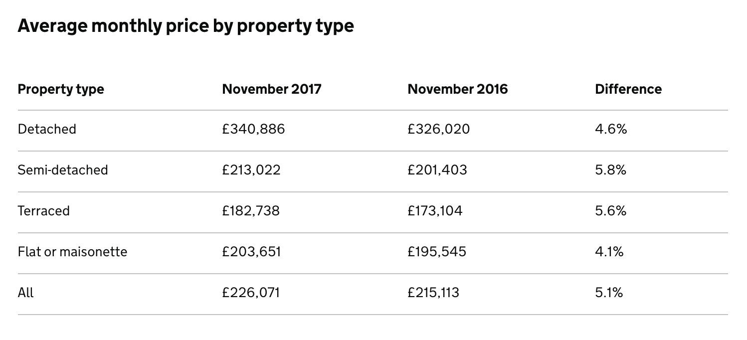 Land Registry House Price Index: January 2018
