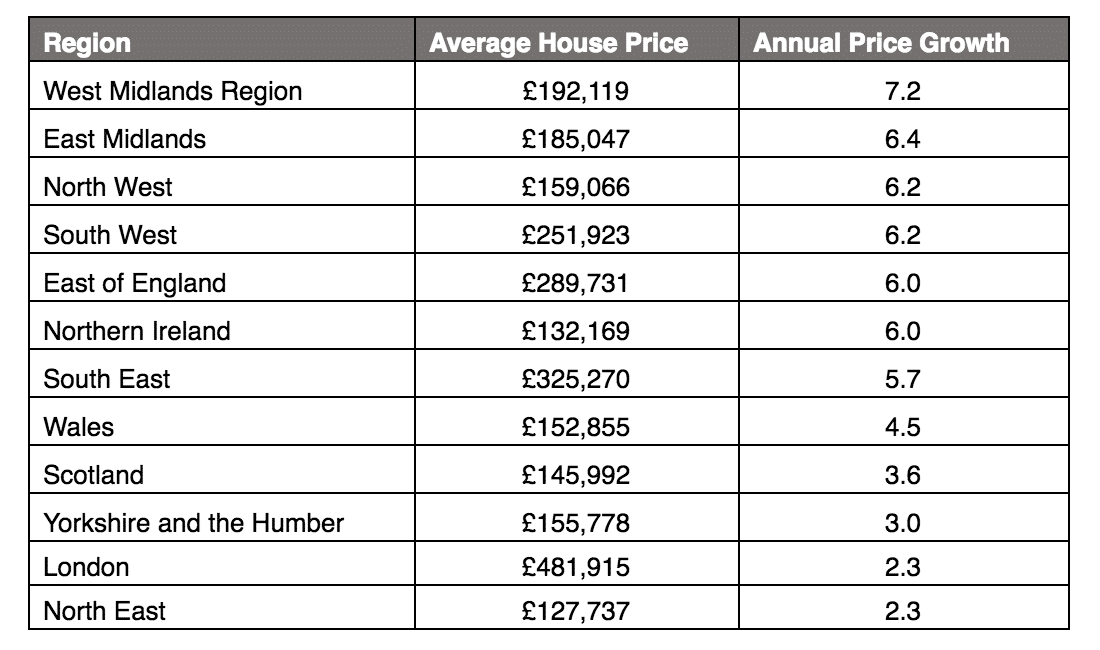 The Areas Driving the West Midlands UK Leading Property Price Growth