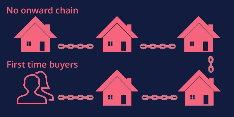 chain, selling chain, purchase, chain purchase
