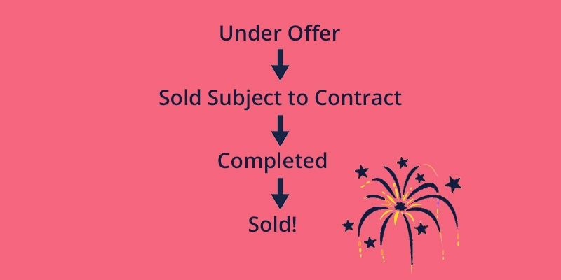 selling process, house selling process, sold, sold subject to contract, under offer