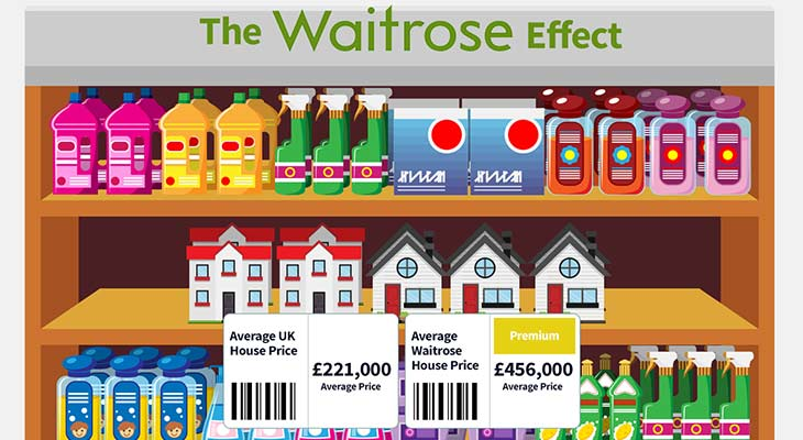 waitrose strategy Upmarket grocer expanding in online and convenience as it braces for more pain in the world's toughest food market in february, waitrose regained its crown as the best uk supermarket after a year in which its like-for-like sales increased 14%, it had an average 400,000 more customer transactions a week, and its slice of the uk grocery.