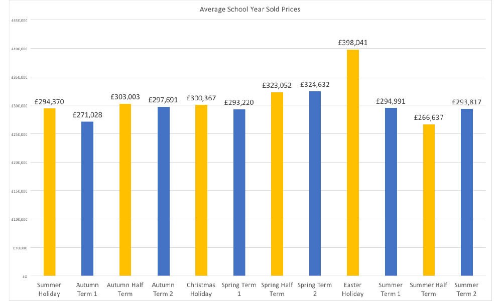 property price increases