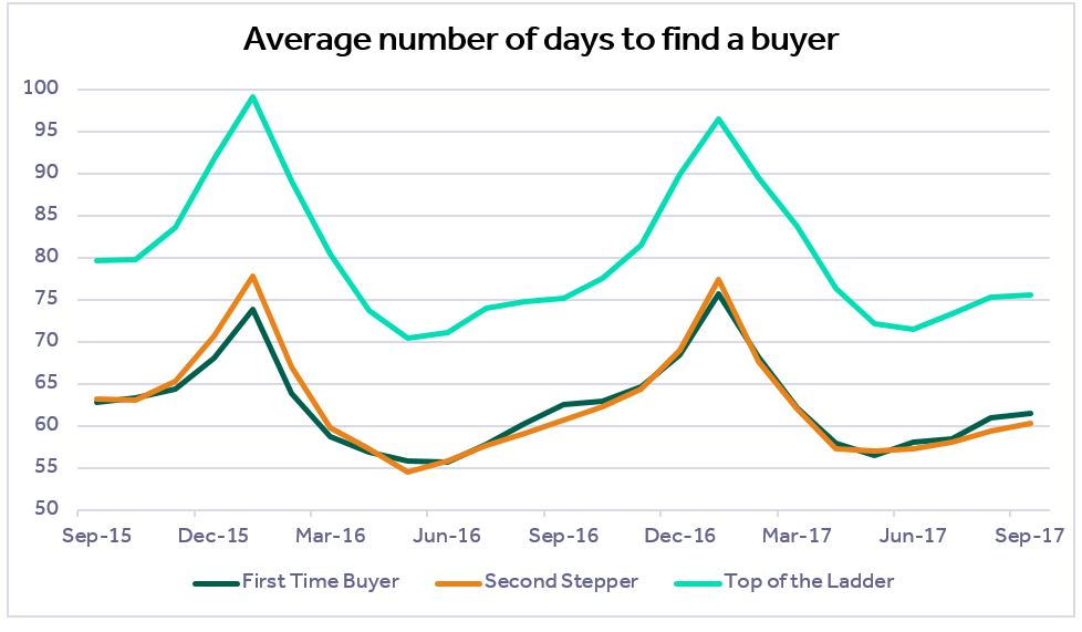 Rightmove Average Time To Sell A Property