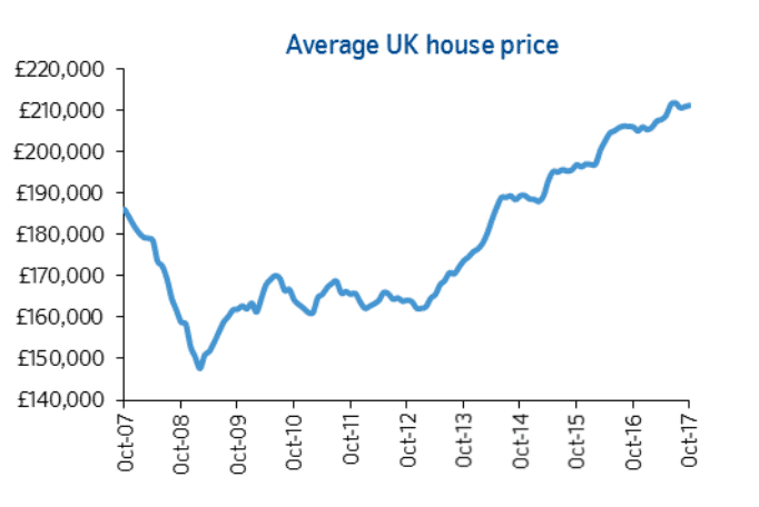 Slight pick up in annual house price growth in October