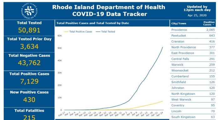 R.I. DEPARTMENT of Health reported 13 more deaths related to COVID-19 on Saturday. / COURTESY R.I. DEPARTMENT OF HEALTH