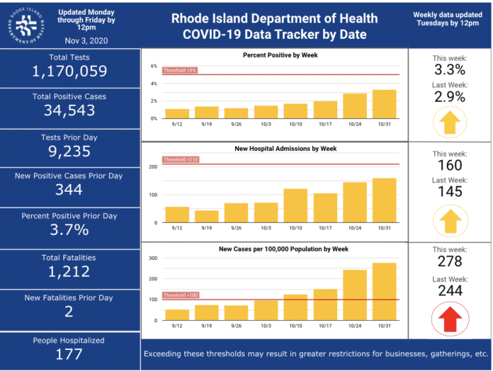 CASES OF COVID-19 in Rhode Island increased by 344 on Monday. / COURTESY R.I. DEPARTMENT OF HEALTH
