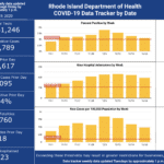 CASES OF COVID-19 in Rhode Island increased by 1,095, with 18 more deaths, the R.I. Department of Health said on Tuesday. / COURTESY R.I. DEPARTMENT OF HEALTH