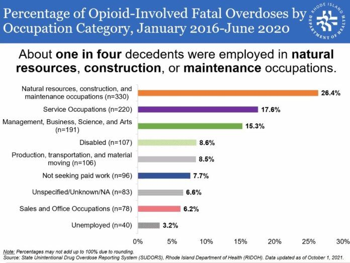 THE RHODE ISLAND DEPARTMENT OF HEALTH published a report on the 1,251 fatal overdoses that took place from January 2016 through June 2020 in the Ocean State, breaking down this information based on the types of jobs held by decedent, showing that 26.4% of fatal overdoses in the state took the lives of those in construction, maintenance and natural resource-related occupations. / COURTESY RHODE ISLAND DEPARTMENT OF HEALTH