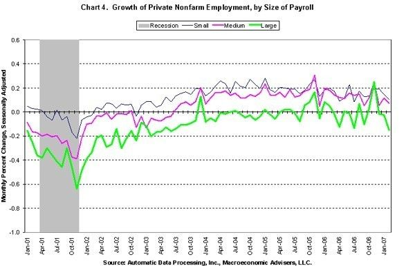 PAYROLL GROWTH since 2001 at large companies is shown in green, mid-sized companies in pink and small companies in dark blue; the gray bar at the beginning of the graph indicates the recession of 2001.  /