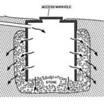A CESSPOOL, a particularly primitive way to handle sewage, is a holding tank for solids with holes for the liquids to flow out. /