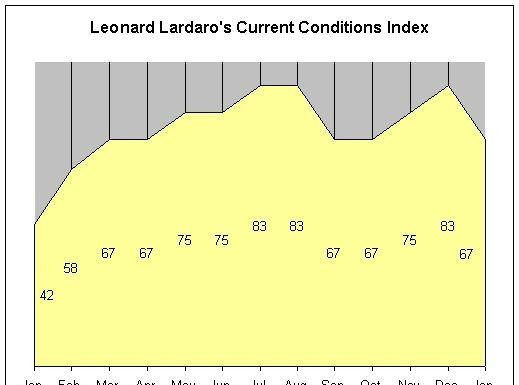 LEONARD LARDARO'S Current Conditions Index was 67 in January. Lardaro also published revised values for his index for 2010 based on labor market rebenchmarking. For a larger version of this image, CLICK HERE. /
