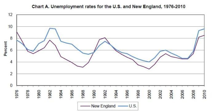 THE JOBLESS RATE IN NEW ENGLAND WAS 8.5 percent in 2010, compared to the national annual average of 9.6 percent. For a larger version of this image, <a href=