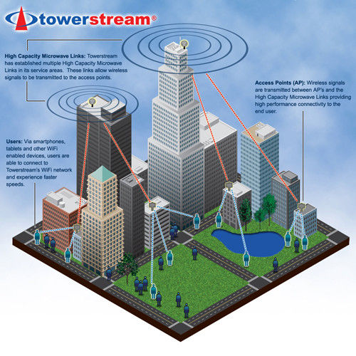 TOWERING ABOVE: A rendering is of the Towerstream's Wi-Fi offload network, a pilot program underway in Manhattan. /
