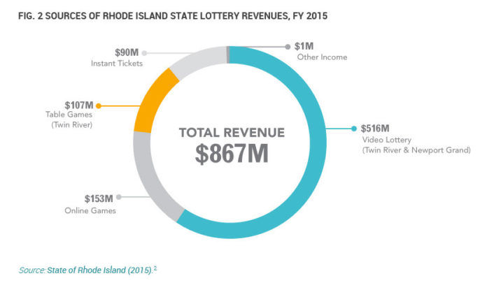 IN FISCAL 2015, video lottery terminals and table games at Twin River Casino and Newport Grand accounted for almost 75 percent of $867 million in state lottery revenue, according to a report from The College and University Research Collaborative. / COURTESY THE COLLABORATIVE