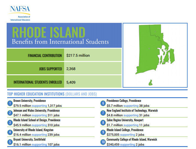 RHODE ISLAND, with 5,409 international students enrolled last year, saw $217.5 million in economic benefits, according to NAFSA: Association of International Educators, which released a report about the effects international students have on the economy. / COURTESY