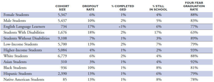KIDS COUNT looked at four-year graduation rates for various student groups in its latest report. / COURTESY KIDS COUNT
