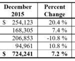 DECEMBER 5.0 PERCENT HOTEL tax revenue increased 7.2 percent in December year over year. Fiscal year-to-date collection increased 3.3 percent year over year in December. \ COURTESY RHODE ISLAND DEPARTMENT OF REVENUE