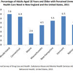 PEOPLE IN RHODE ISLAND are more likely to report unmet need for behavioral health care services than in any other New England state, according to data from the Truven Health Analytics report commissioned by the state in 2014. / COURTESY TRUVEN HEALTH ANALYTICS