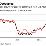 NEW ENGLAND WAGE growth is outpacing Mid-Atlantic wage growth recently. / BLOOMBERG NEWS