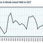 The number of people who stayed at least one night in a shelter in Rhode Island has been increasing for the past several years, despite an improved economy./COURTESY HOUSING WORKS RI AT ROGER WILLIAMS UNIVERSITY.