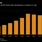 SOLAR JOBS declined in both Rhode Island and the United States from 2017 to 2018, according to a report from the Solar Foundation. Above, a graph of U.S. solar jobs from 2010 to 2018, as well as a projection for 2019. / COURTESY BLOOMBERG NEWS