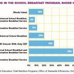 """THIS GRAPH IN R.I KIDS COUNT's latest policy brief shows that Rhode Island schools with the highest rate of participation in school breakfast programs use a combination of the federal Community Eligibility Program, which reimburses schools for providing both free breakfasts and free lunches to all students, and an """"alternative breakfast service"""" that makes breakfast part of the school day./ COURTESY R.I. KIDS COUNT"""