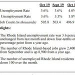 THE UNEMPLOYMENT rate in Rhode Island declined 0.4 percentage points year over year to 3.6%. / COURTESY R.I. DEPARTMENT OF LABOR AND TRAINING