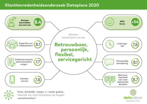 Dataplace KTO results 2020