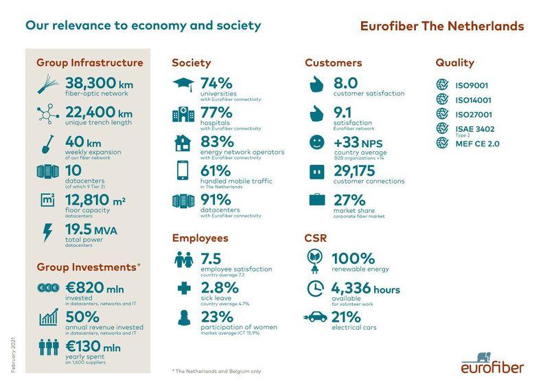 Relevantie Eurofiber Nederland.jpg
