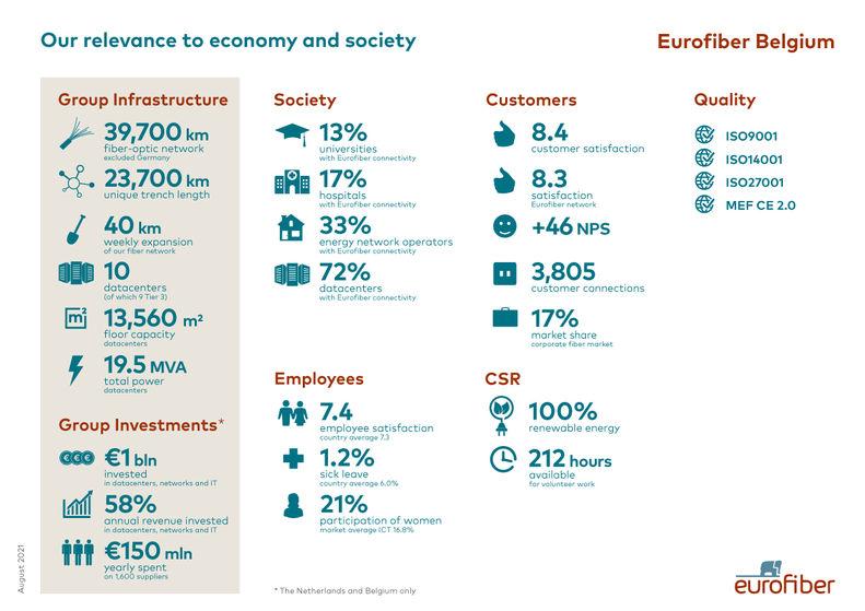 Eurofiber Belgium relevance to economy and society